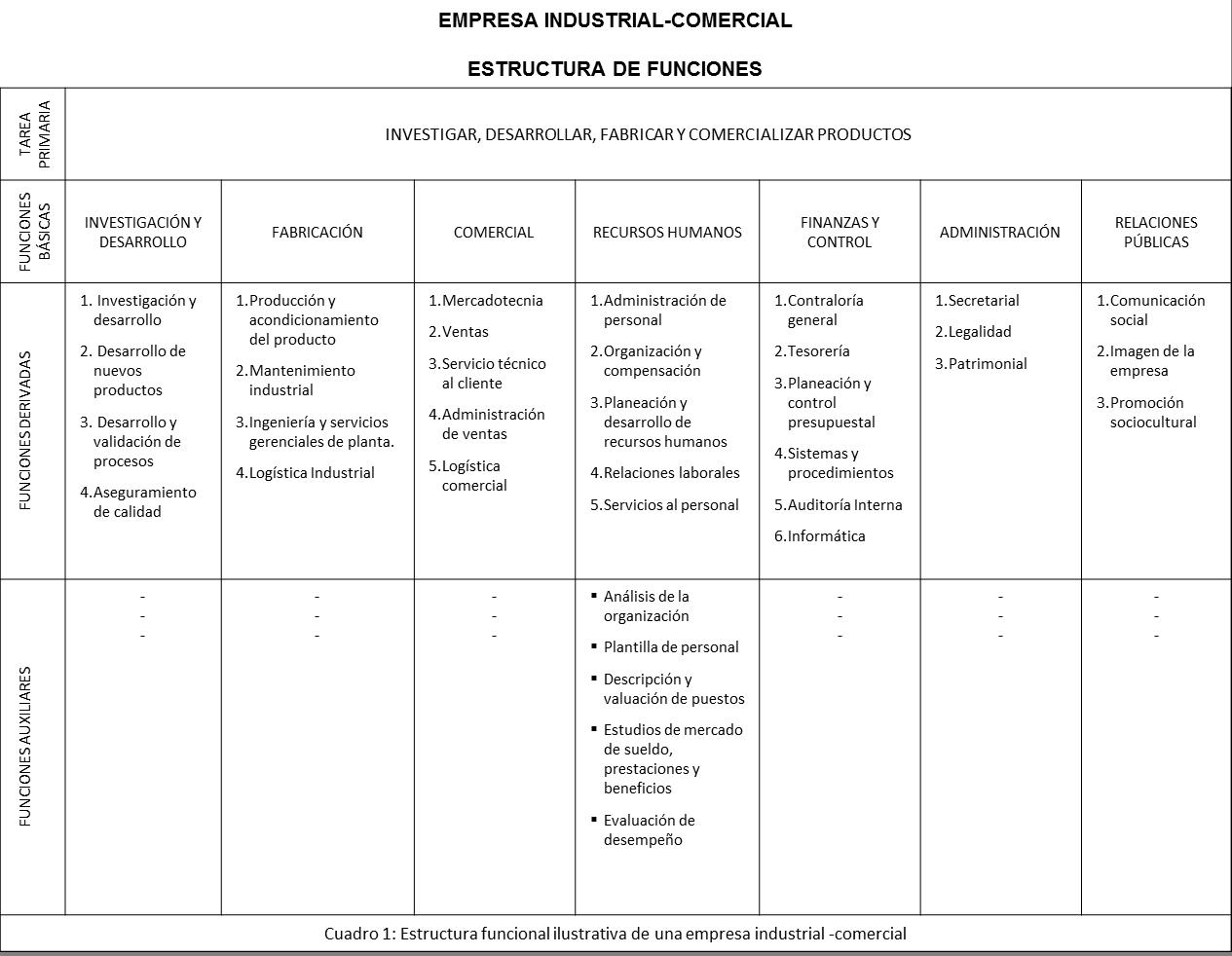 Qué instrumentos existen para gestionar la estructura organizacional ...